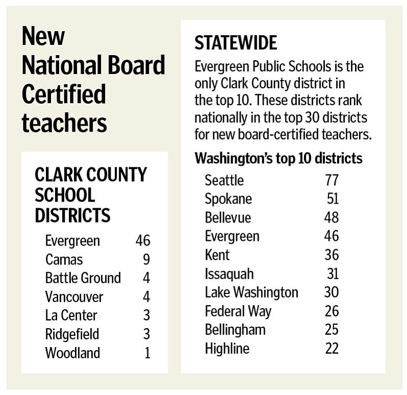 Evergreen teachers achieve national board certification | The Columbian
