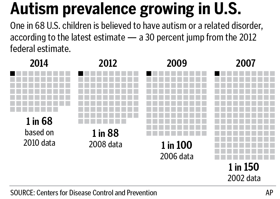 The Latest Number In Autism Is 1 In 45 >> U S Autism Estimate Rises To 1 In 68 Children The Columbian