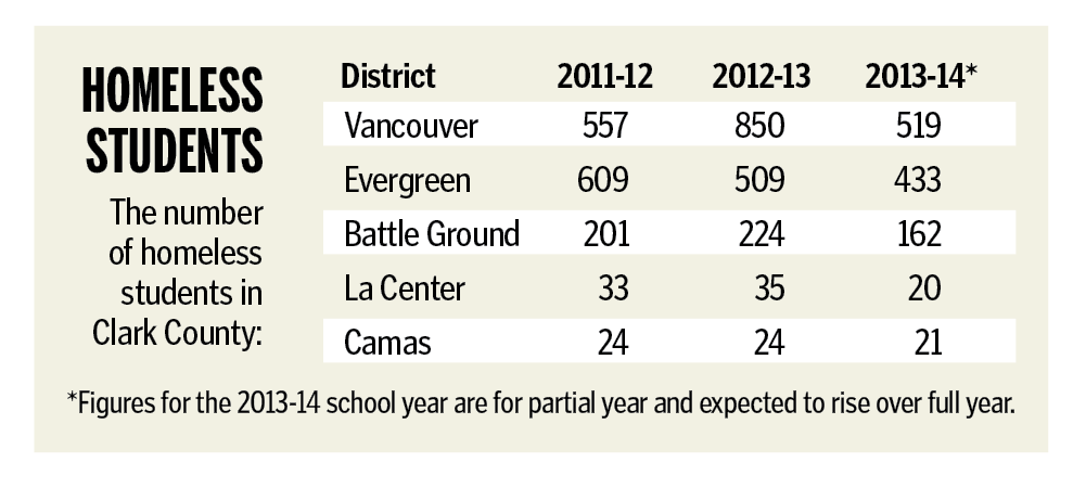 Homeless students in Clark County -- click to enlarge.