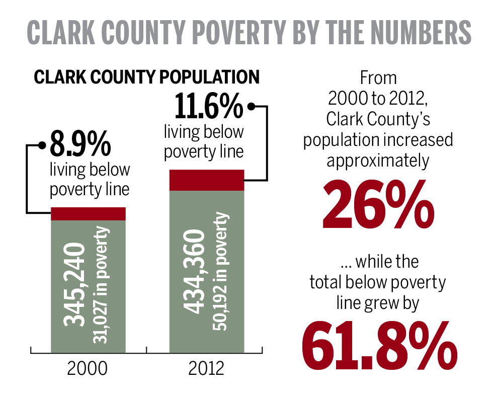 Clark County poverty by the numbers.