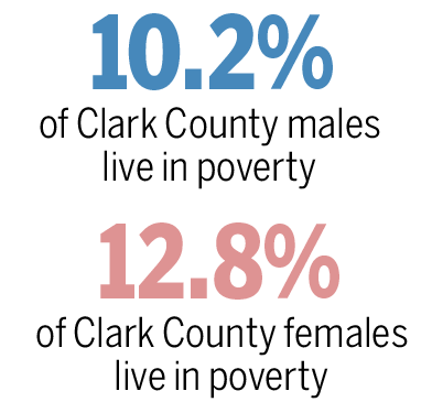 Clark County poverty by gender.
