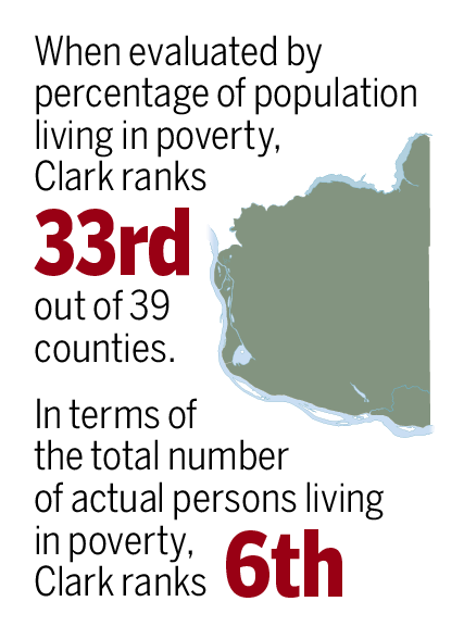 Clark County compared to the rest of Washington.