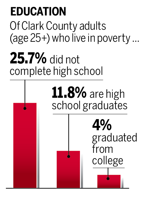Poverty as correlated with education.