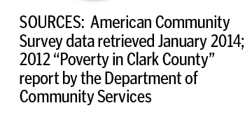 Sources of Clark County poverty data.