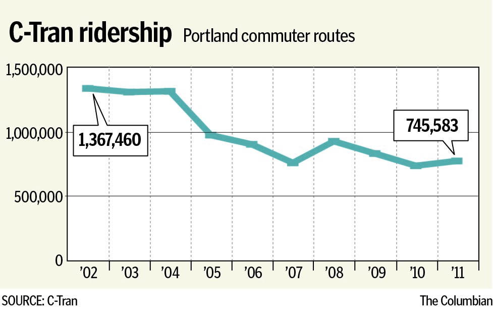 C-Tran ridership on Portland commuter routes, 2002 to 2011.