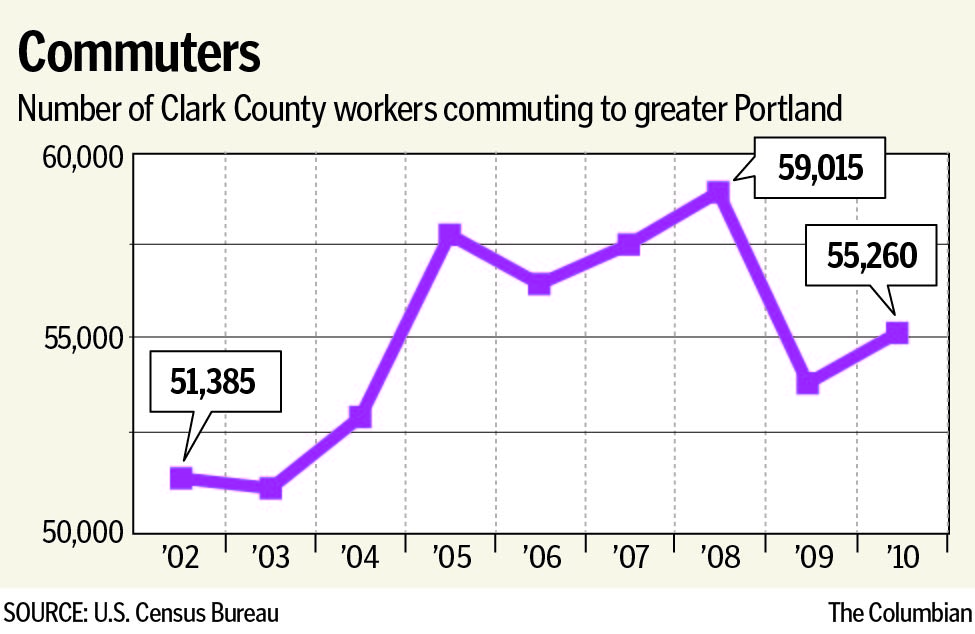 The number of Clark County residents who worked in Oregon peaked in 2008, at the start of the Great Recession.