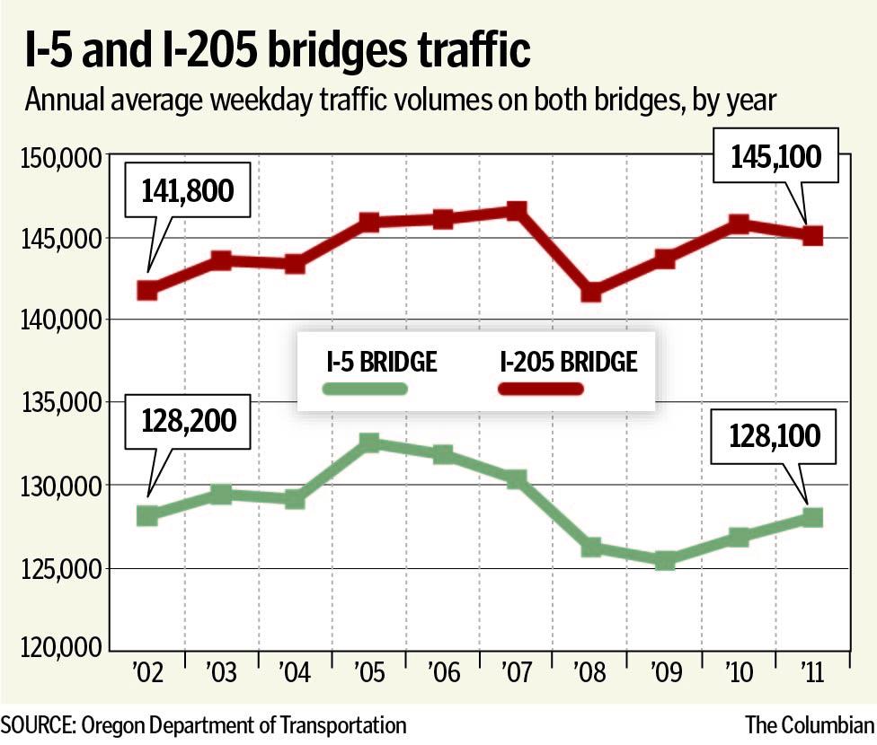 Average weekday traffic volumes on the I-5 and I-205 bridges, 2002 through 2011.