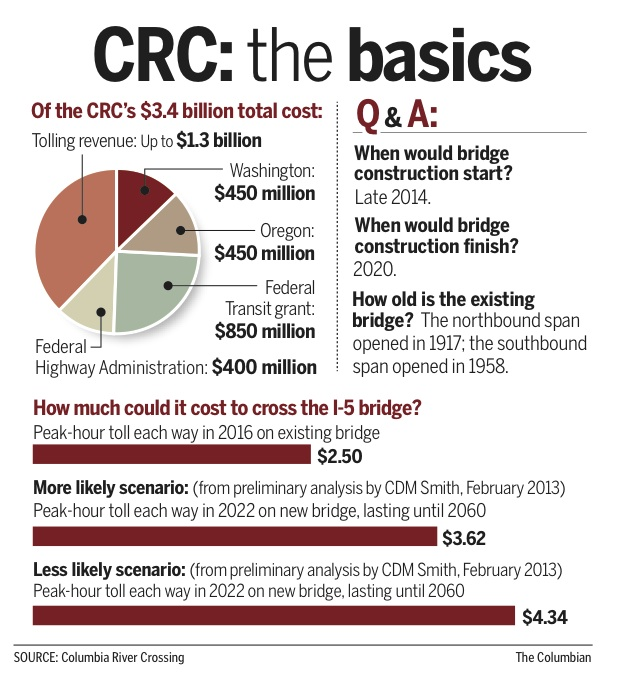 A look at the CRC by the numbers.