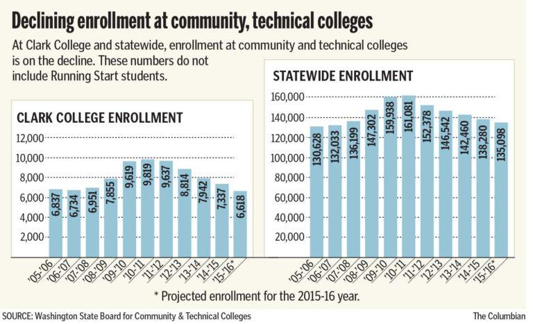 Declining community college enrollment