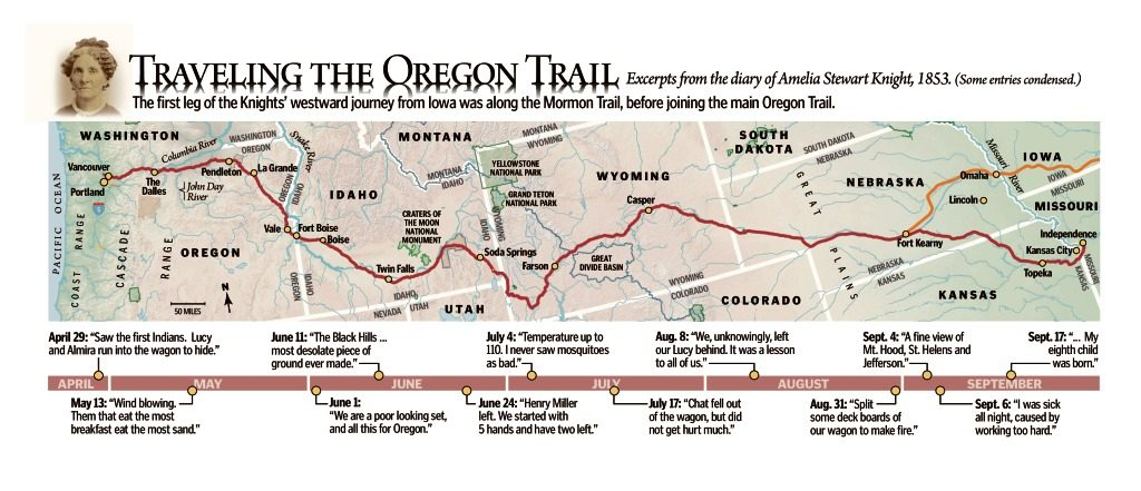 Oregon Trail On Us Map.All This For Oregon The Columbian