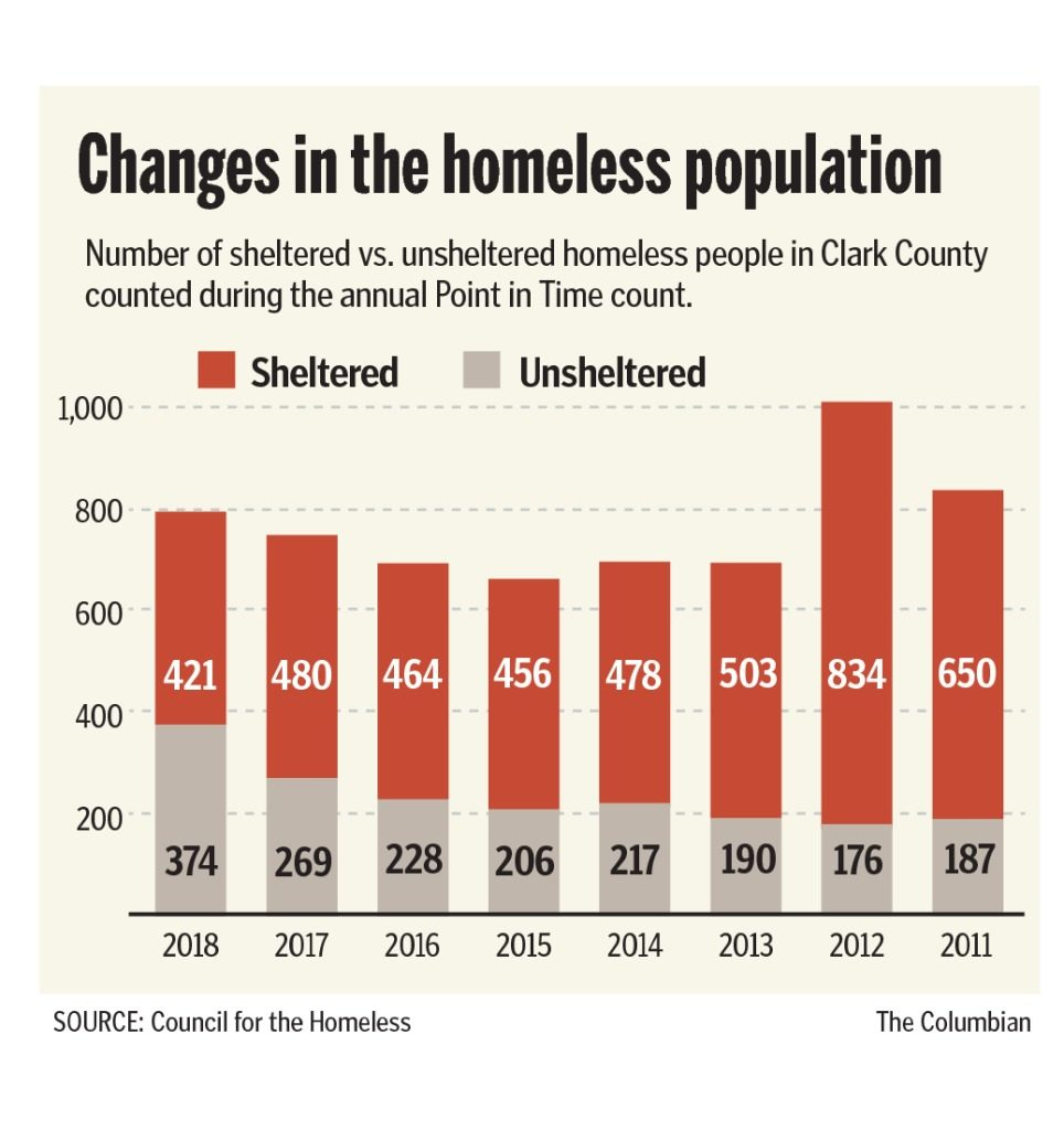 176 Percent Of Those With Disabilities >> Annual Homeless Count Shows 39 Percent Jump The Columbian