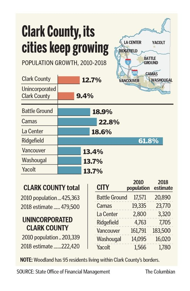 county growing but not as fast the columbian