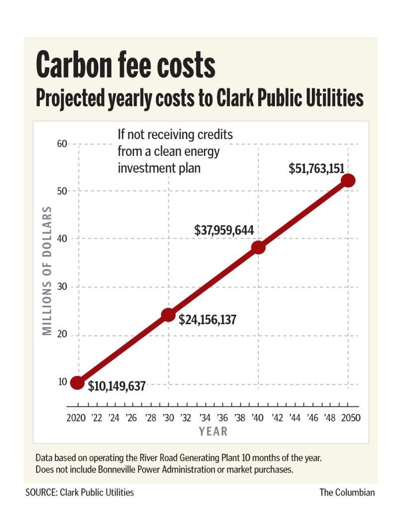 Clark Public Utilities Carbon Fee Initiative Might Raise Rates