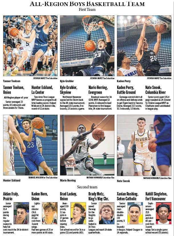 The Columbian's All-Region boys basketball team for the 2019-20 season.