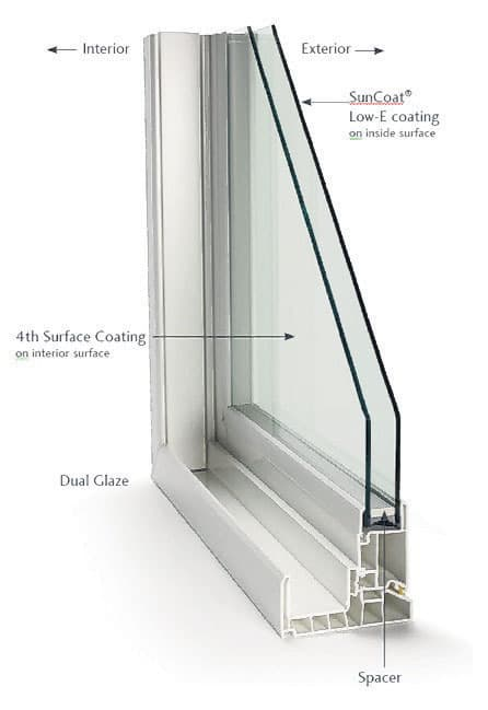 Energy efficient glass lowers a home's heating and cooling costs.