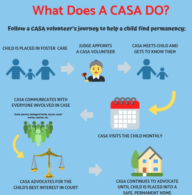 What CASA Does