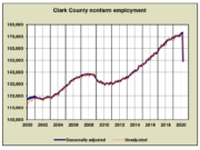 Source: Washington State Employment Security Department