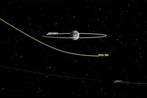 """This image from video made available by NASA's Center for Near-Earth Object Studies shows the path of asteroid 2020 SW as it safely passes Earth on Thursday, Sept. 24, 2020. Orbiting the Earth is the location of a typical geosynchronous satellite (labeled """"GEOSAT""""), orbiting 22,000 miles (36,000 kilometers) above Earth's equator. At bottom right is the moon. (NASA/JPL-Caltech via AP)"""