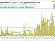 Clark County Public Health released this chart tracking cumulative cases and new daily cases through the end of August.