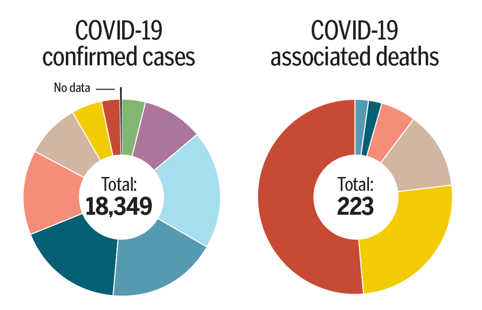 As virus cases stack up, numbers tell the story - The Columbian