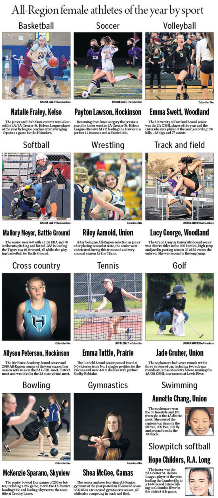All-Region female athletes of the year by sport for 2020-21 school year.