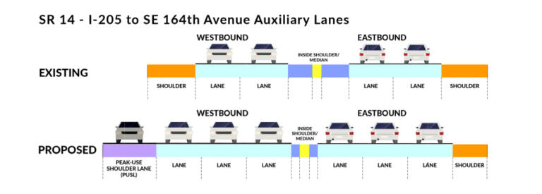 An illustration from WSDOT shows how an upcoming project will reconfigure the lanes on state Highway 14 between Interstate 205 and 164th Avenue. The freeway footprint will be expanded on the north side, but some of the added space will come from reconfiguring the existing shoulders.