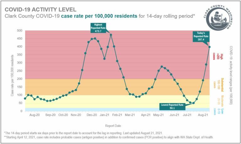 Graphic courtesy of Clark County Public Health