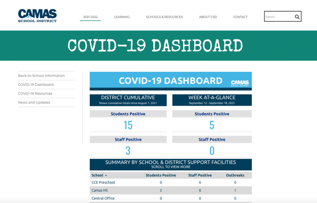 A screenshot of Camas School District's COVID-19 dashboard.